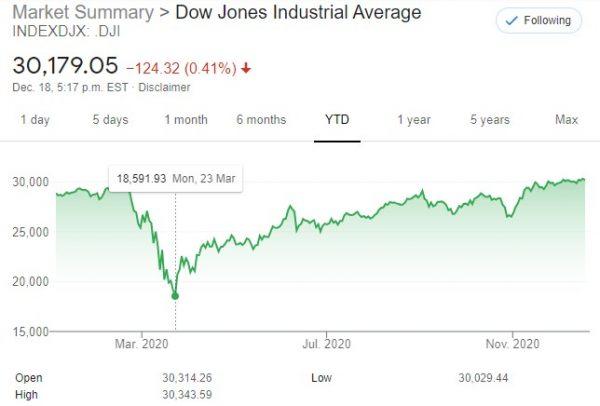 DJIA December 20, 2020