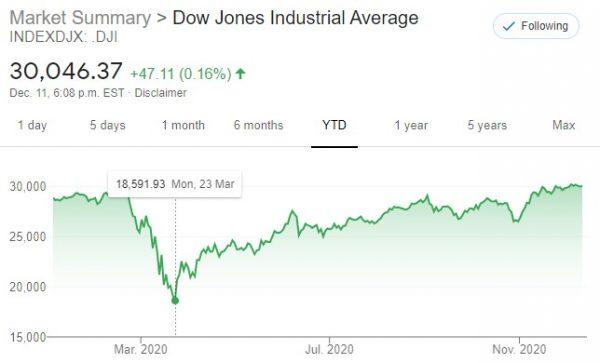 DJIA March 23, 2020 low