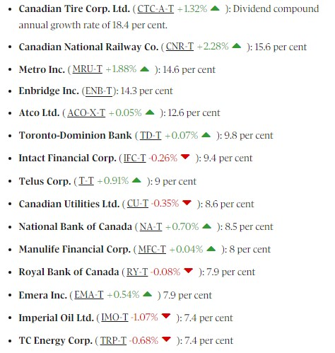Canadian dividend growers