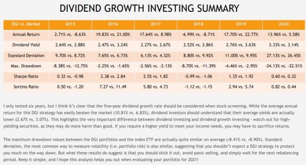 DGI - The Sunday Investor