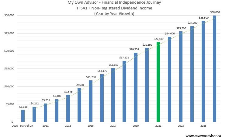 MOA - December 31, 2020 Final Dividend Income