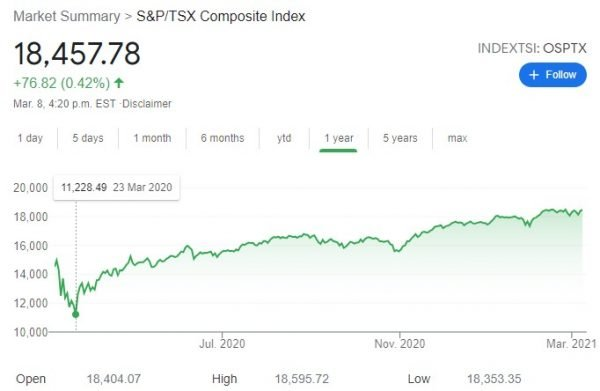 TSX March 8, 2021
