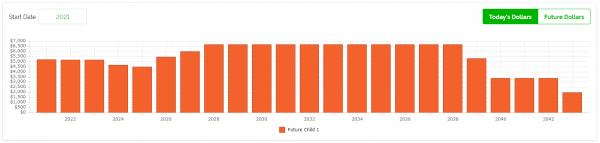 Retire at 50 - Future Child Estimates pic 5