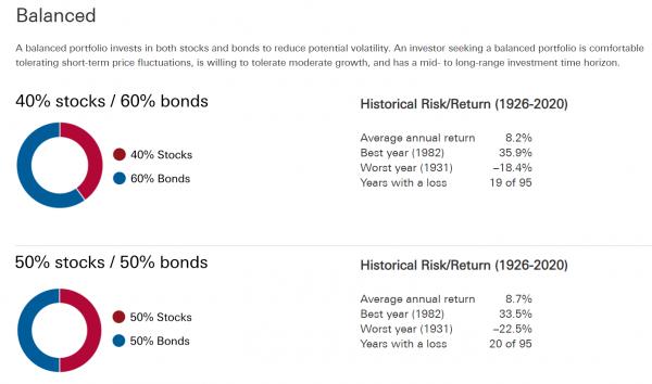 Why would anyone own bonds - bias to bonds Vanguard Canada