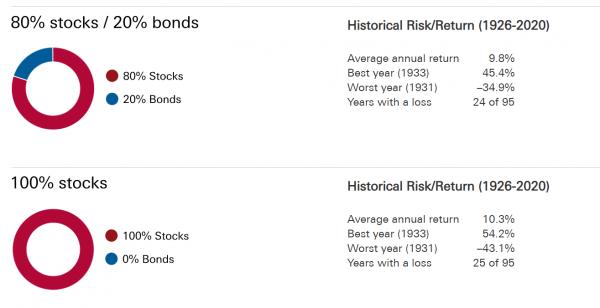 Why would anyone own bonds - bias to stocks Vanguard Canada