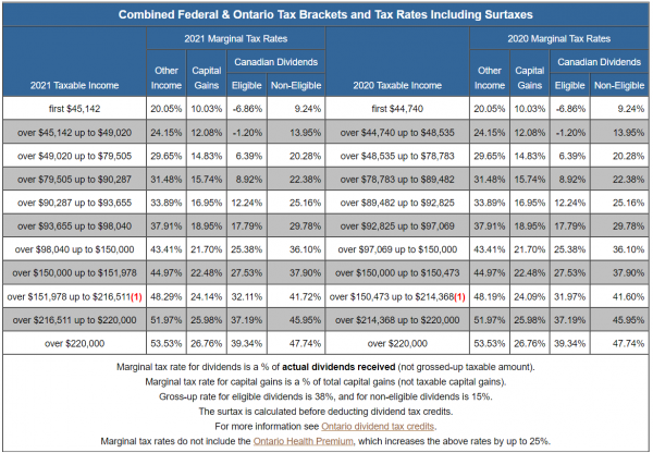 Dividends Matter - Taxtips.ca